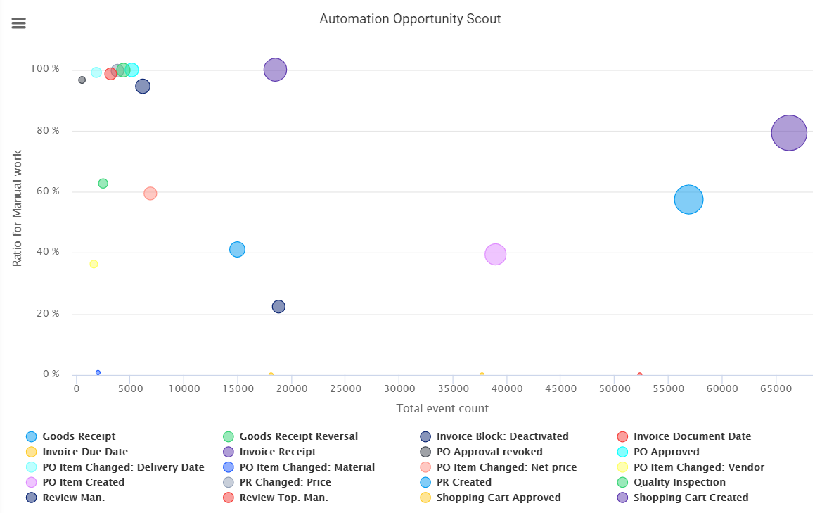 Automation Opportunity Scout