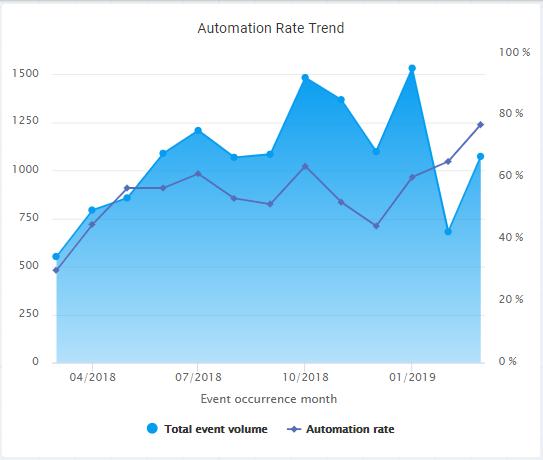 AutomationRateTrend
