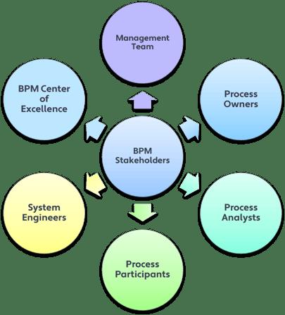 BPM stakeholders