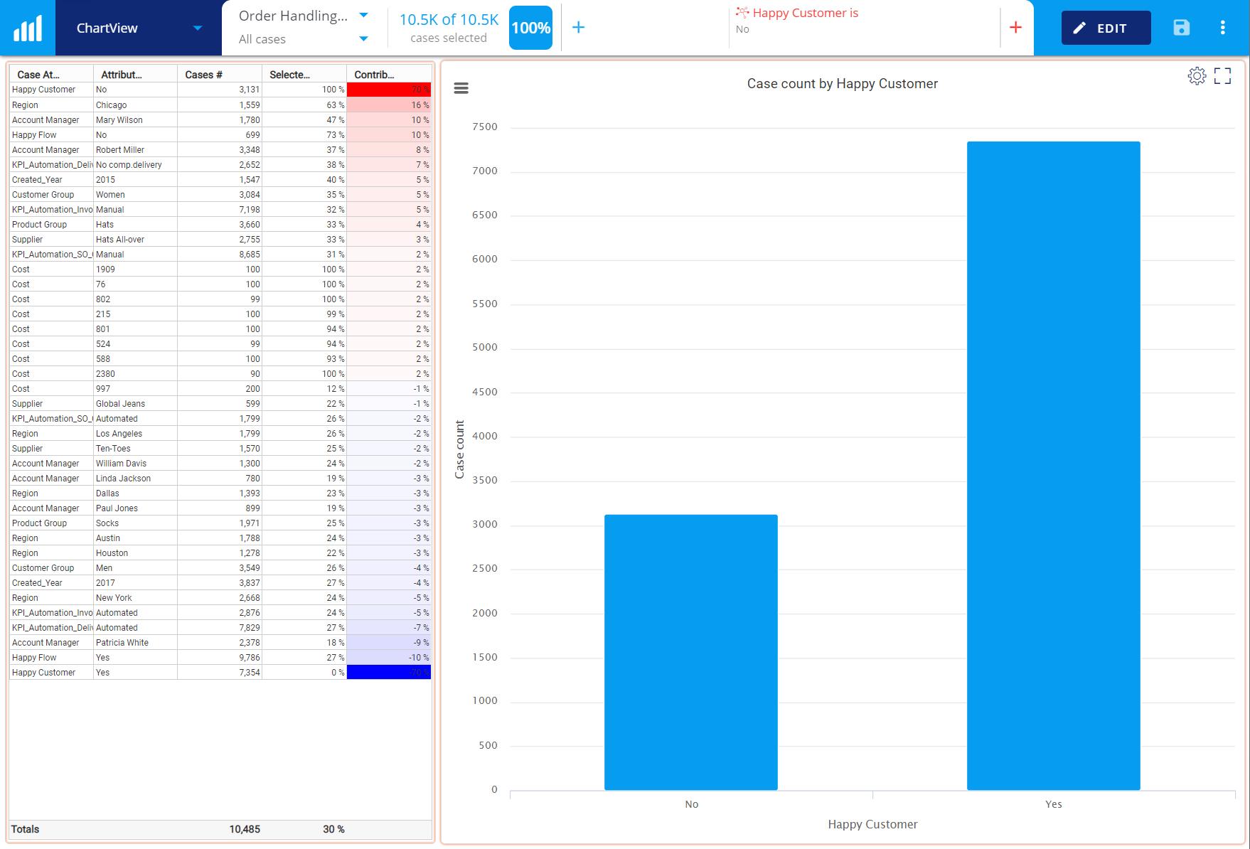 Blog - Process KPI - Happy Customer