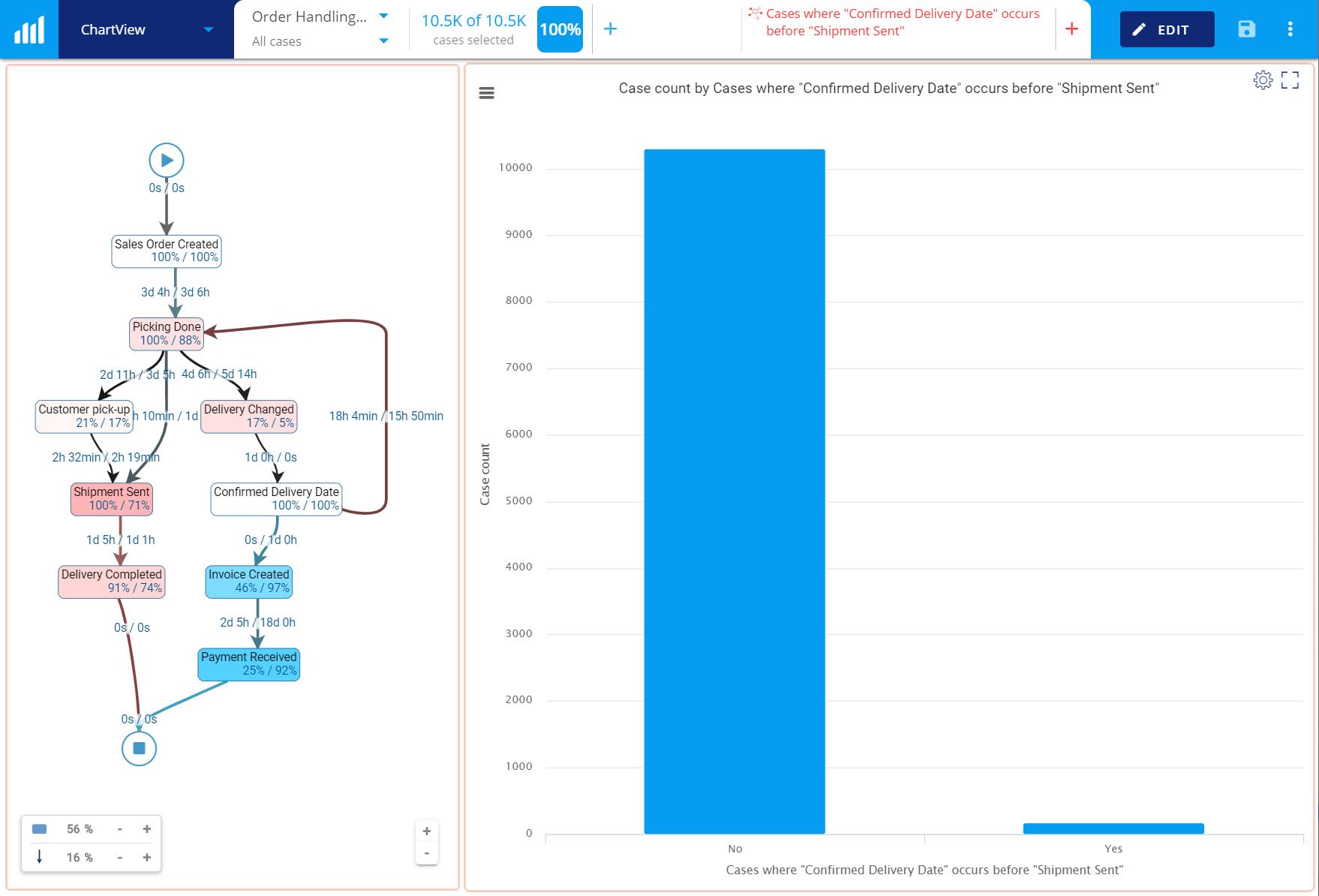 Blog - Process KPI - OTIF fails
