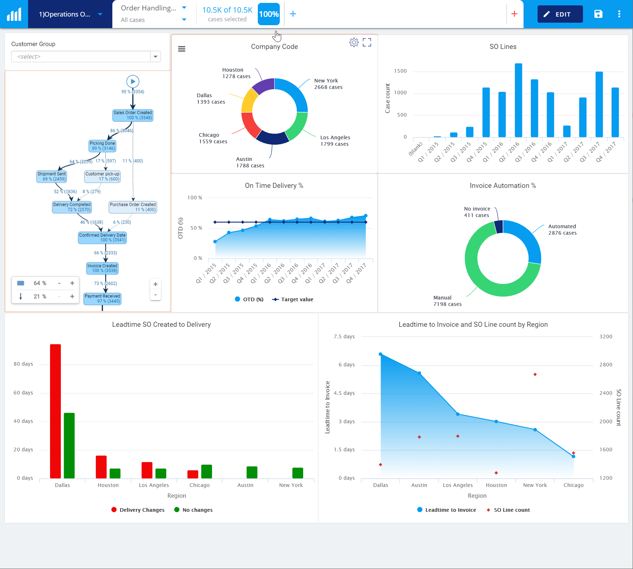 Blog - Process KPI - Operations Dashboard