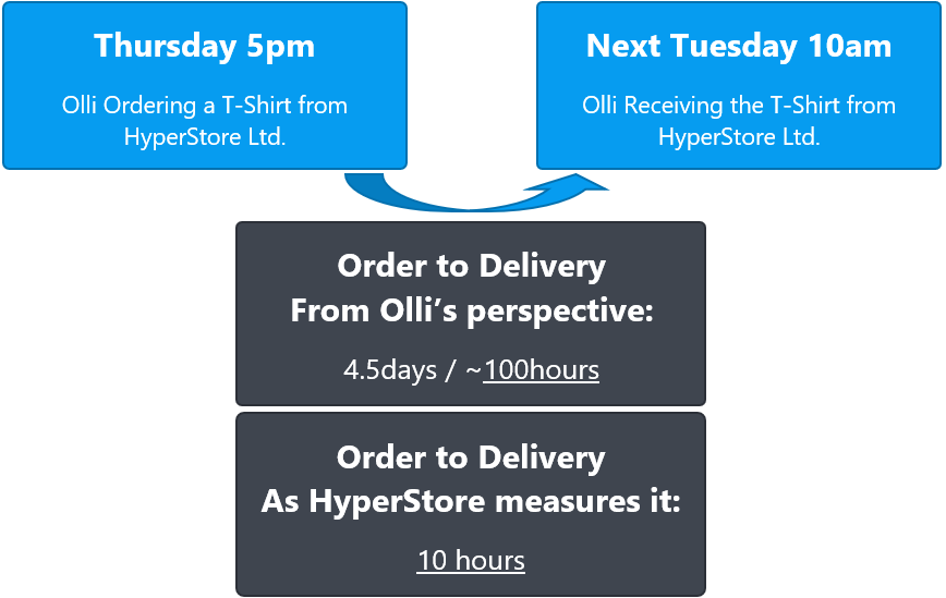Blog Calendar time and Working time lead times order delivery