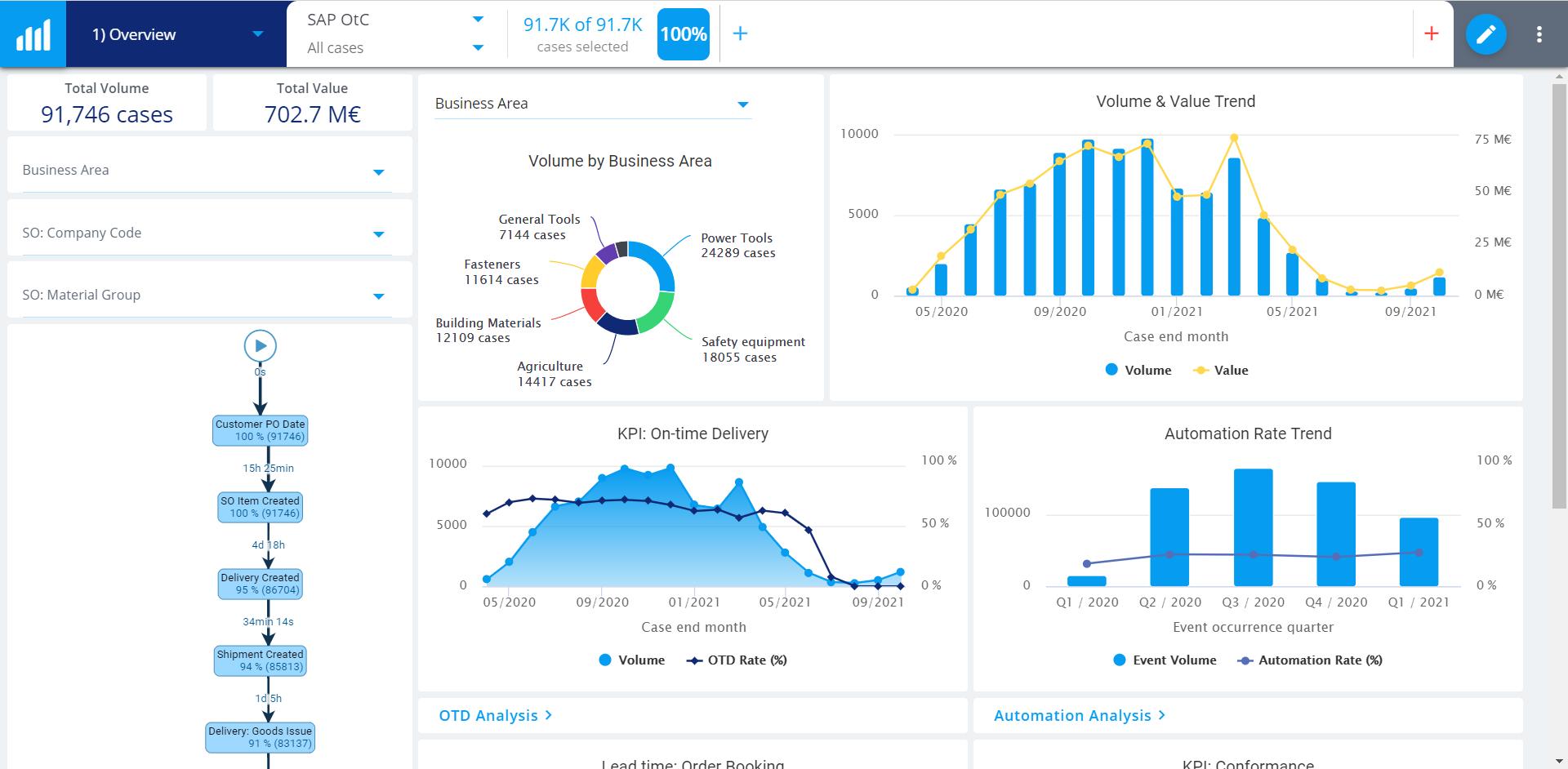 Blog QPR ProcessAnalyzer Dashboard