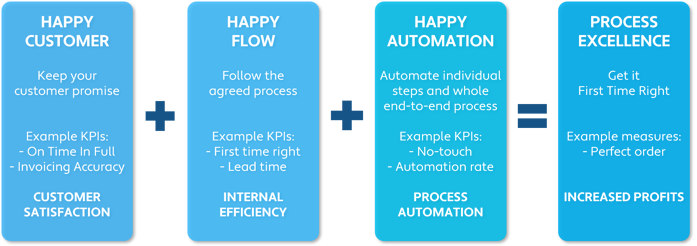 3 steps to process excellence