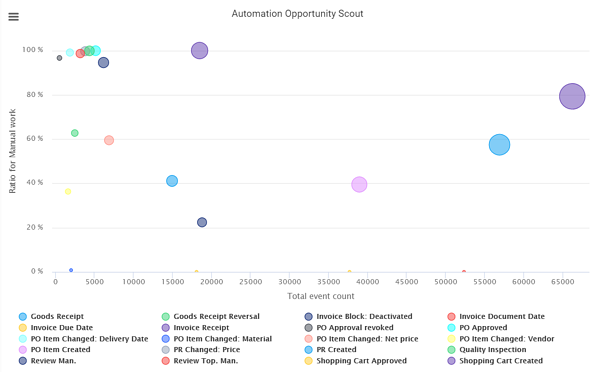 Blog Posts - Robotic Process Automation (RPA) using QPR ProcessAnalyzer 2020.3 - Automation Opportunity Scout Screenshot