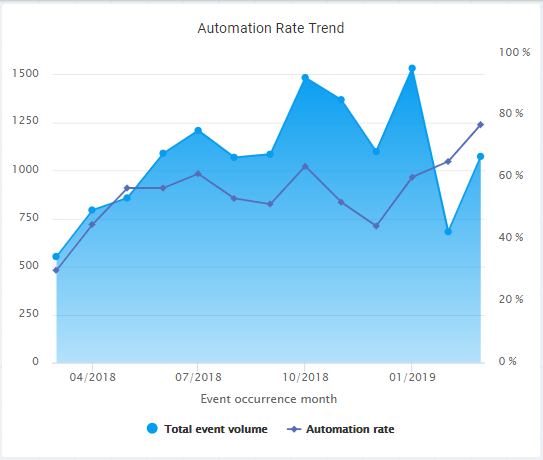 Blog Posts - Robotic Process Automation (RPA) using QPR ProcessAnalyzer 2020.3 - Automation Rate Trend Screenshot
