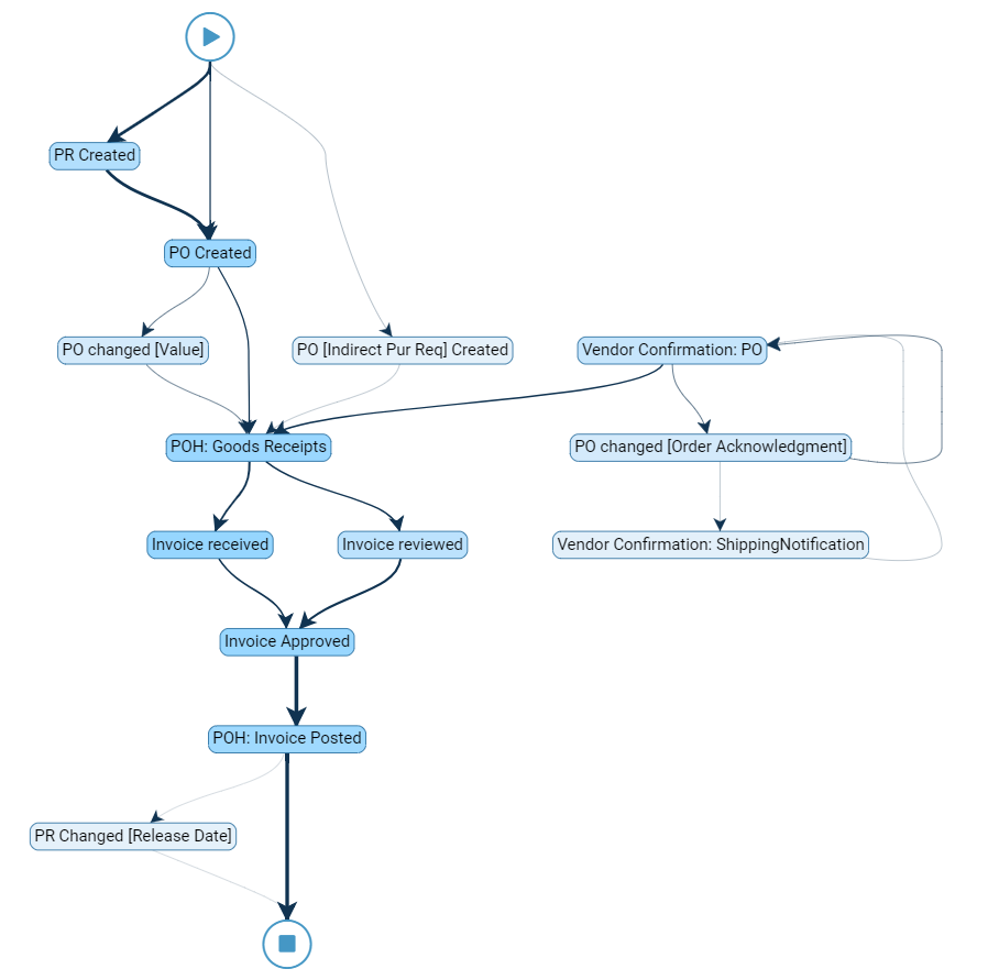 Blog - Conformance analysis process mining - conformanceblogpost2