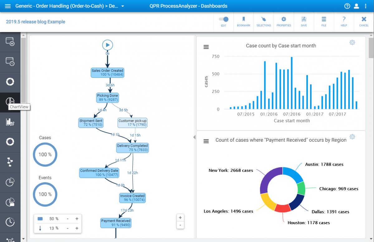 Blog - Enhanced BPMN and Case-Level Predictions - ChartView