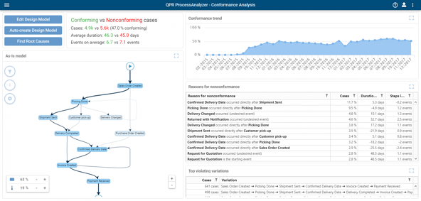 Blog - Find Root Causes for Conformance Deviations with QPR ProcessAnalyzer 2019.1 - ConformanceResults