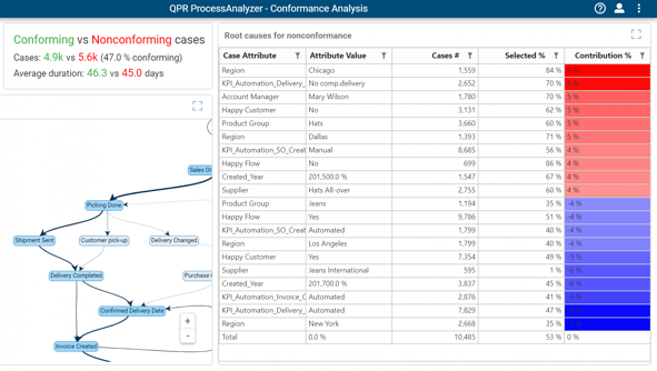 Blog - Find Root Causes for Conformance Deviations with QPR ProcessAnalyzer 2019.1 - ConformanceRootCauses2