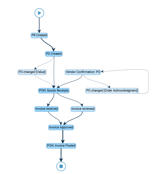 Process Mining for Purchase-to-Pay Process