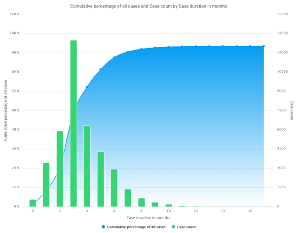 ChartView_cumulative_values