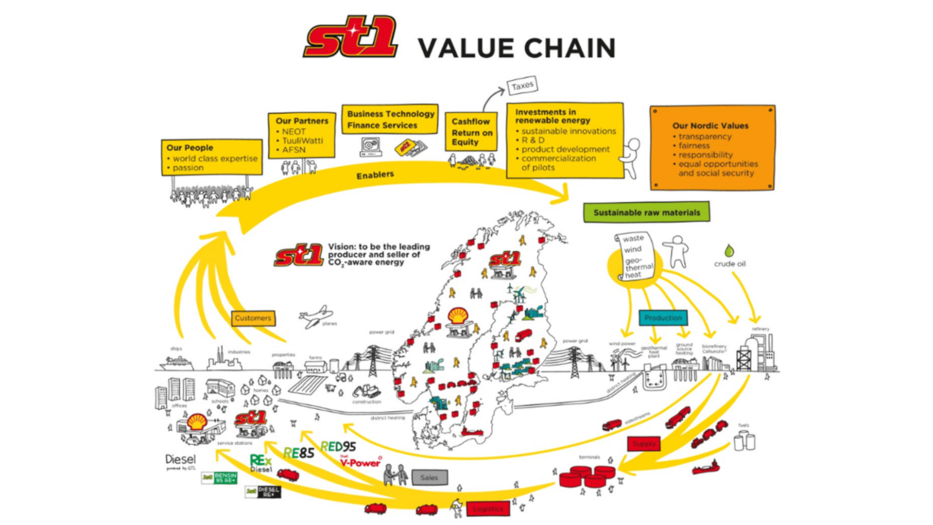 Customers - St1 Nordic - Value Chain