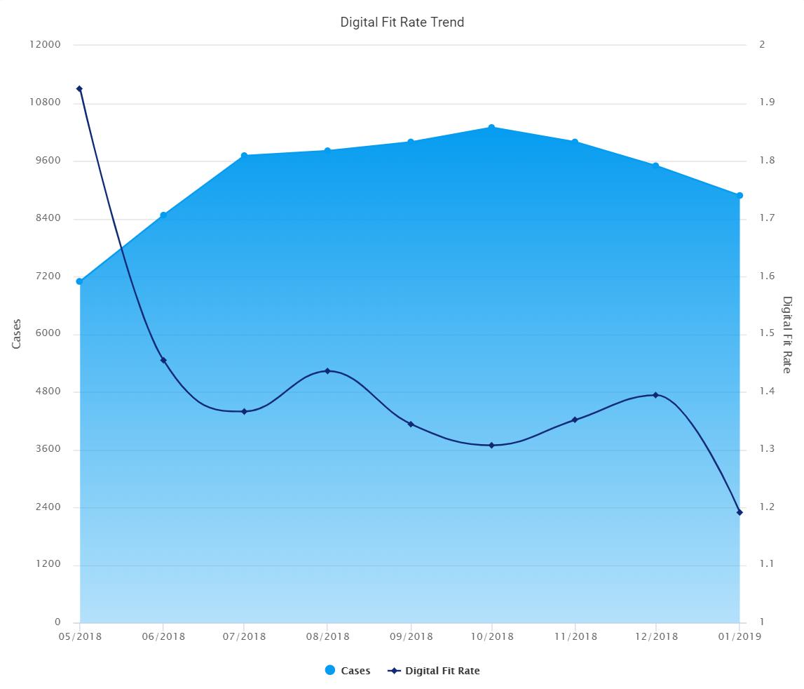Digital Fit Rate Trend+screenshot+2020.4