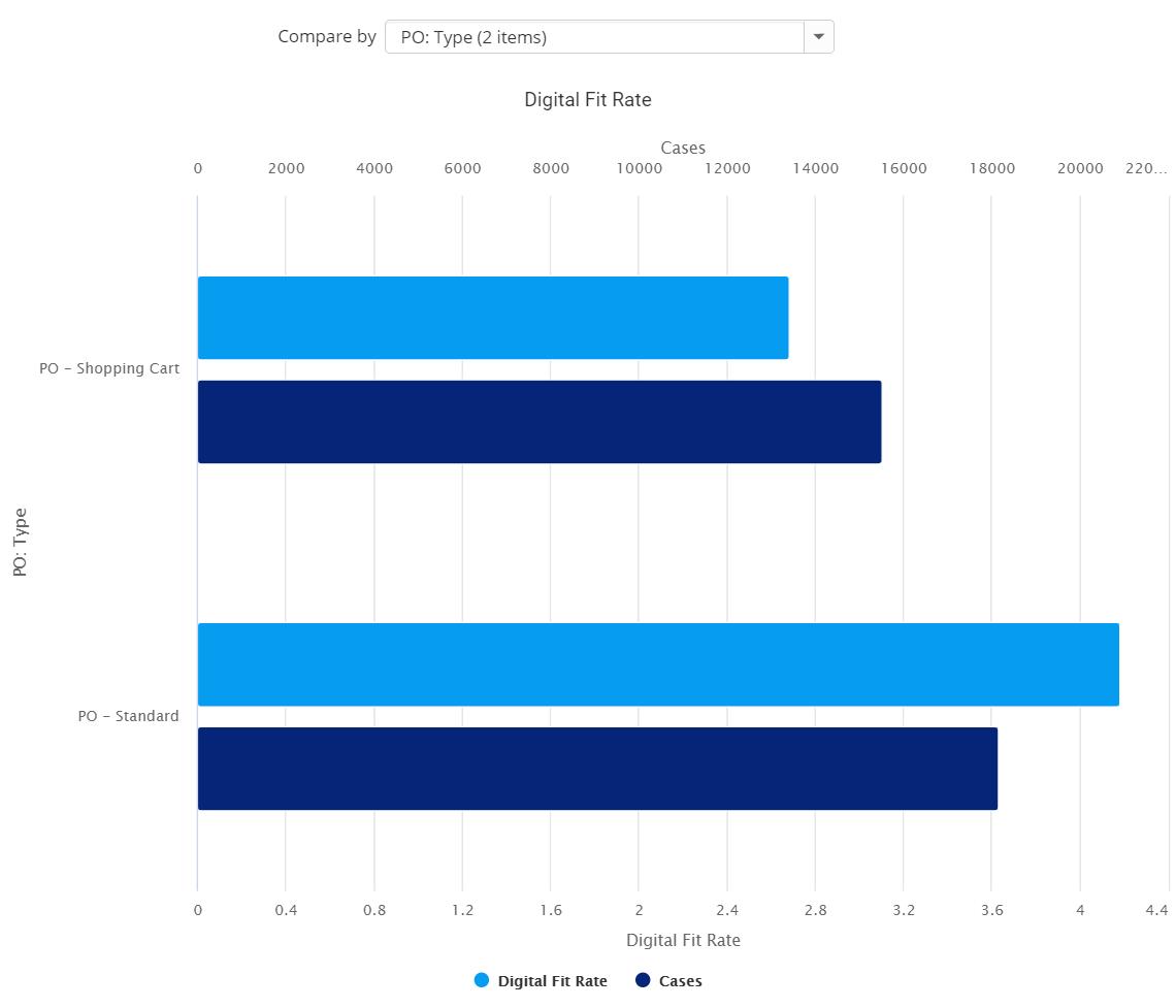 Digital-Fit-Rate-by-Attribute+screenshot+2020.4