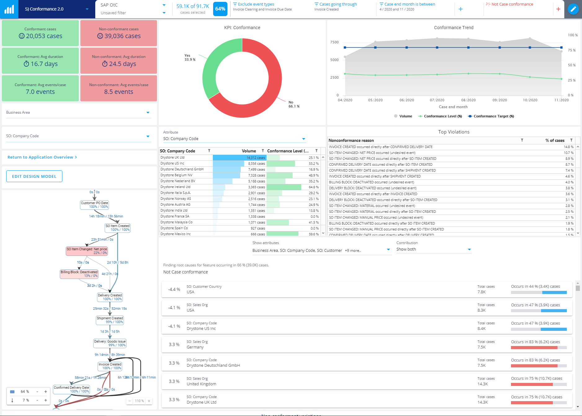 Process-mining-Conformance-analytics-root-causes+dashboard