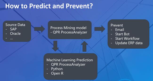 How to Predict & Prevent