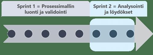Ohjelmisot - PA sprintit - Image