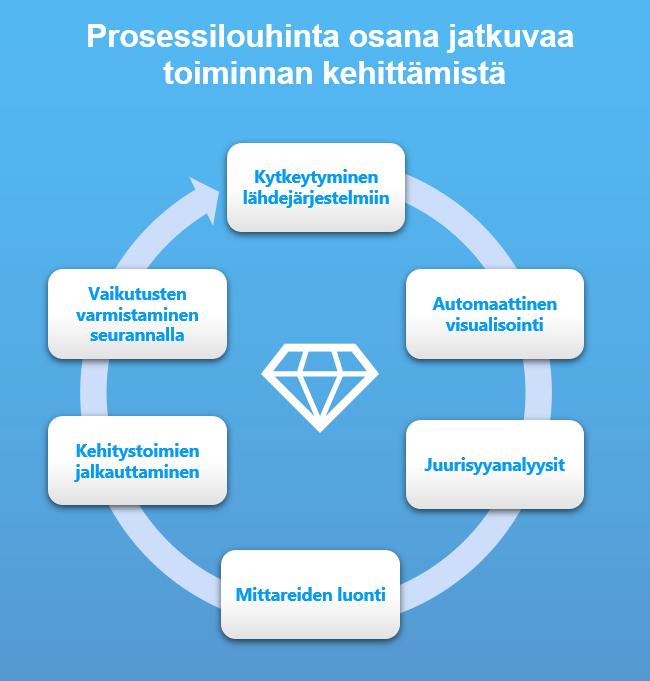 Ohjelmistot - PA jatkuva kehittaminen - Image