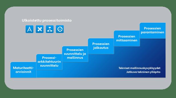 Palvelut - Prosessijohtaminen - Image-1
