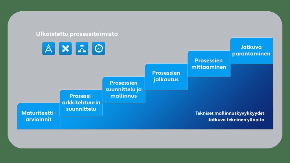 Palvelut - Prosessijohtaminen - Image