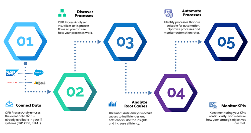Process-Mining-5-Steps
