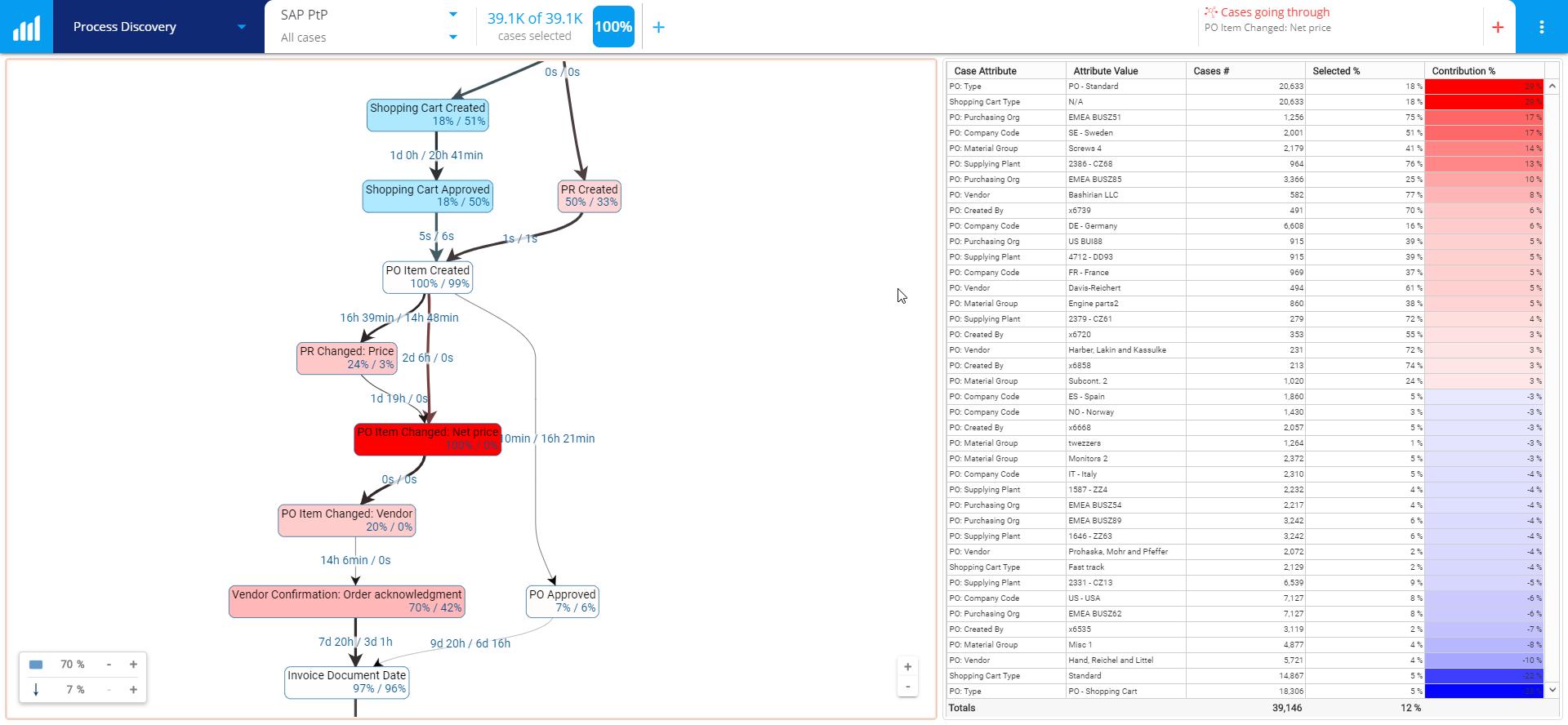 QPR ProcessAnalyzer - Root Causes SAP P2P