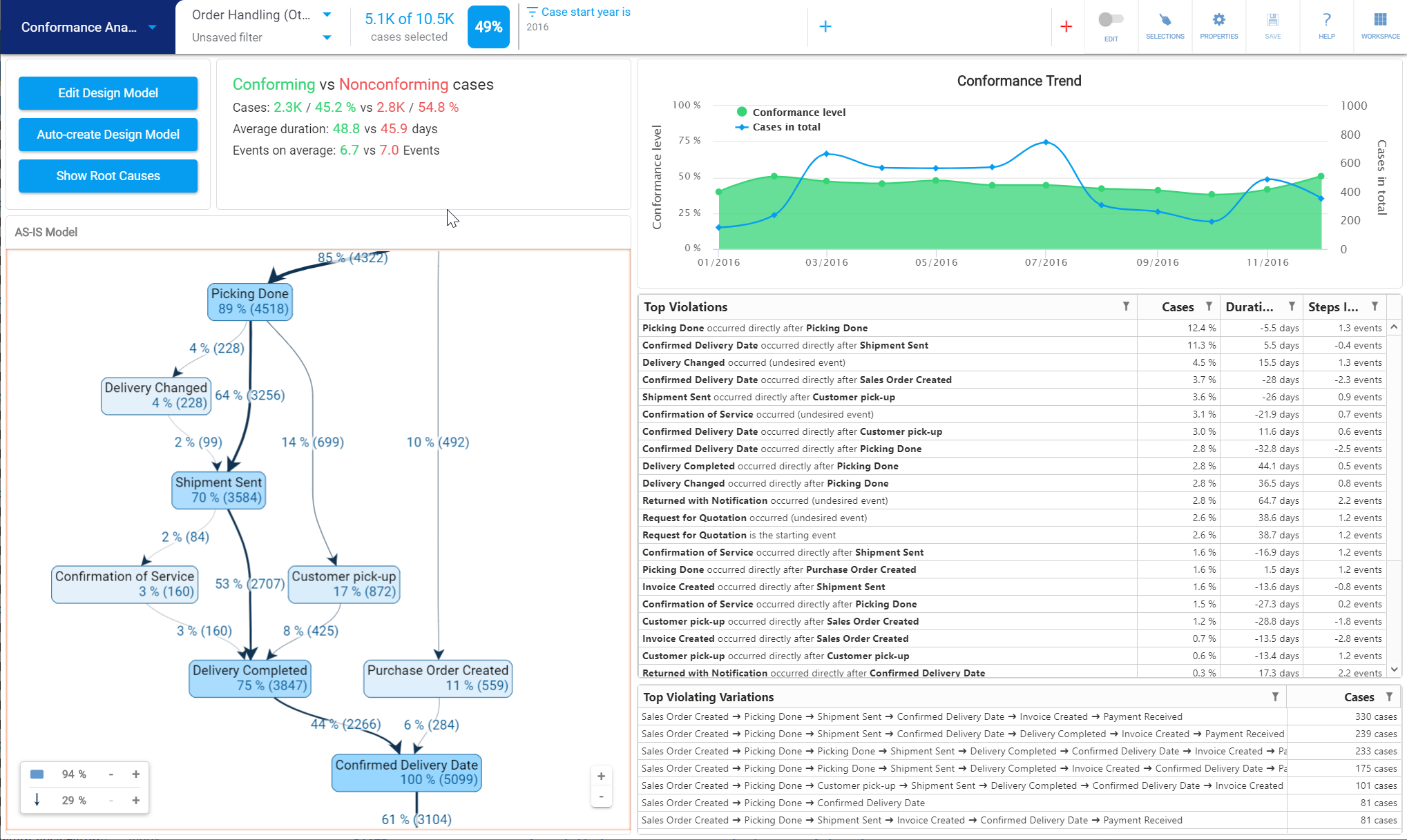 QPR ProcessAnalyzer 2020_2 - Conformance Analysis