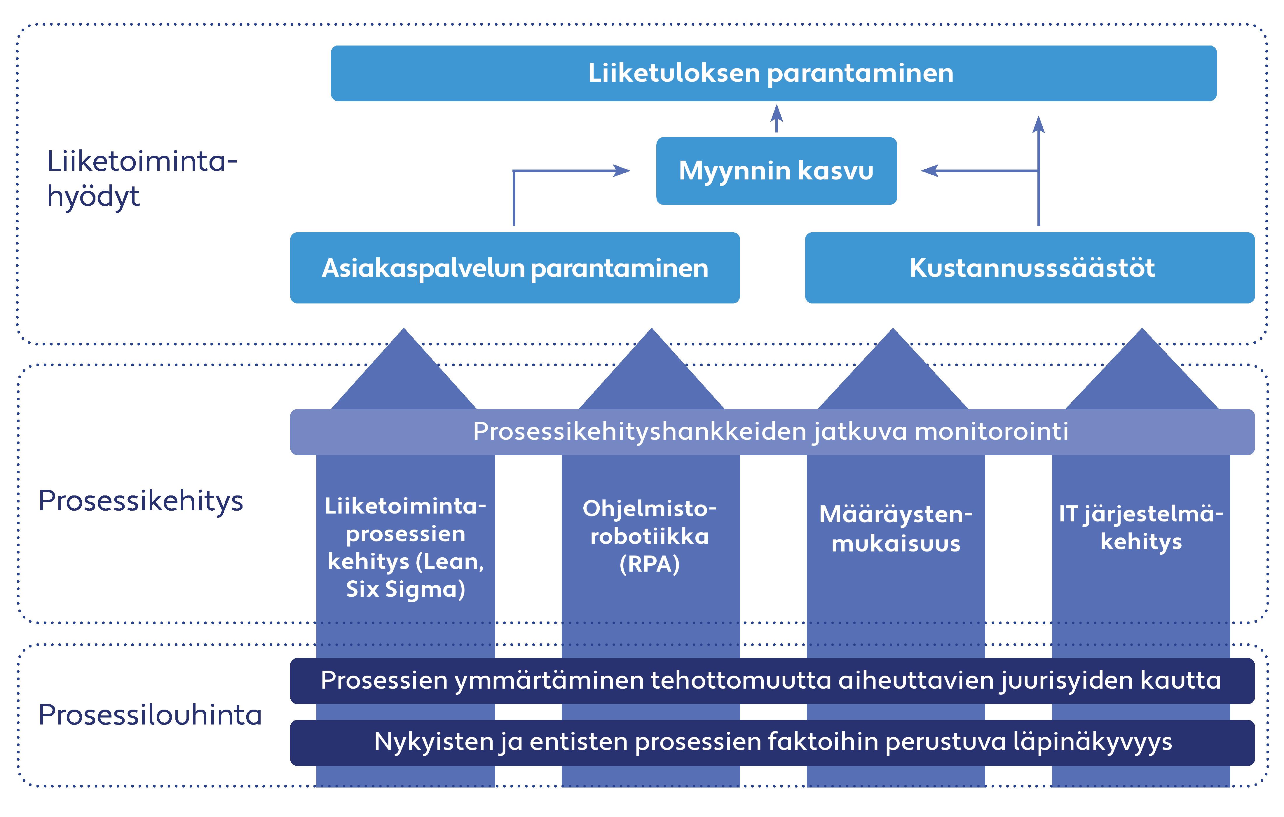 Blogi - Value creation_Finnish - Image