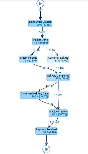 Blogi - Miten onnistua Lean-hankkeessa naurettavan helposti - image (FI)