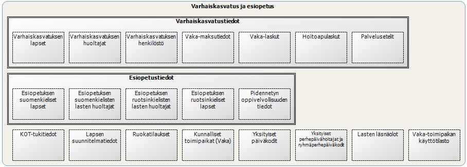 Blogi - Tietoryhmien-kuvaus - Varhaiskasvatus_Esiopetus