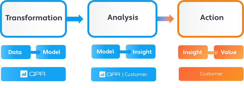 QPR data to value process mining concept
