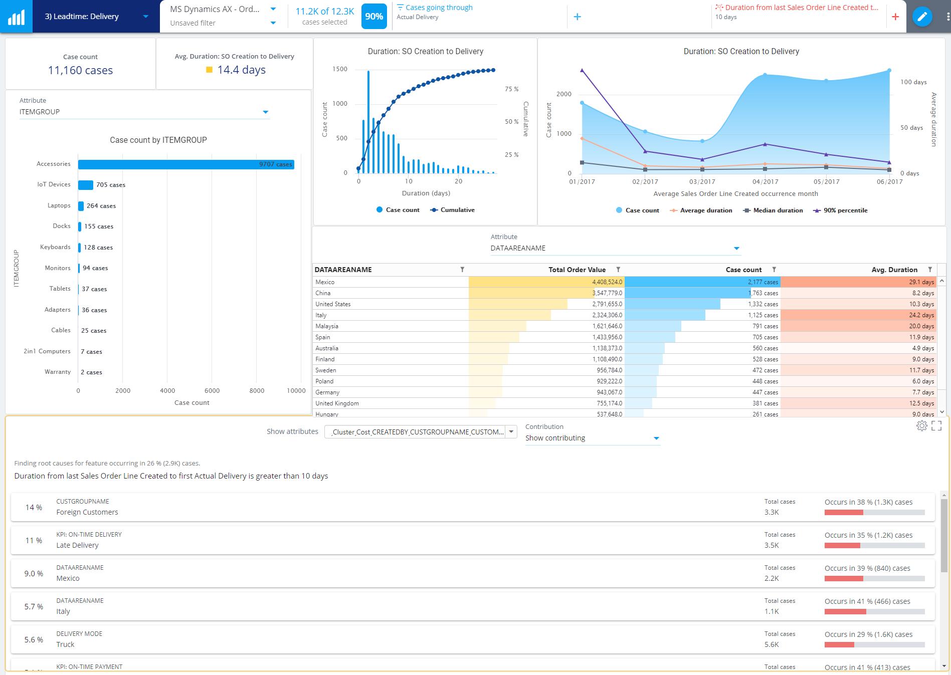 QPR-Connectors-Microsoft-Dynamics-AX+Process-Mining