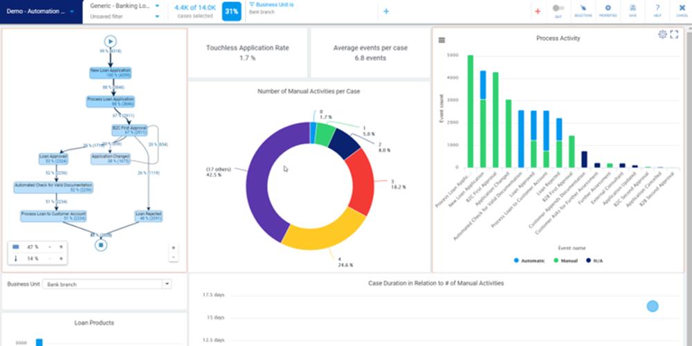 RPA dashboard screenshot