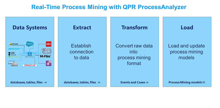 Real-Time Process Mining with QPR ProcessAnalyzer_Overview