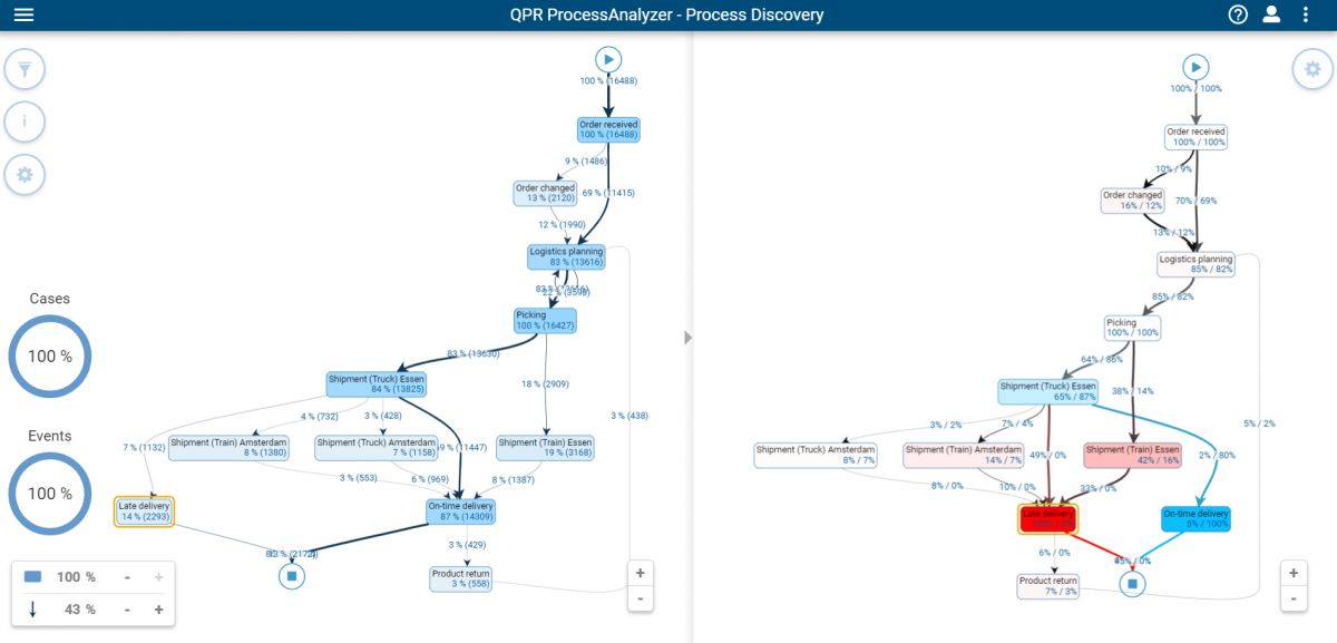 Late delivery flowchart influence analysis_s