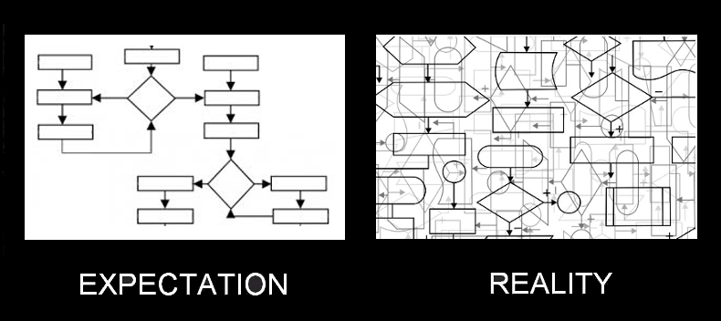 compliance-expectation-reality