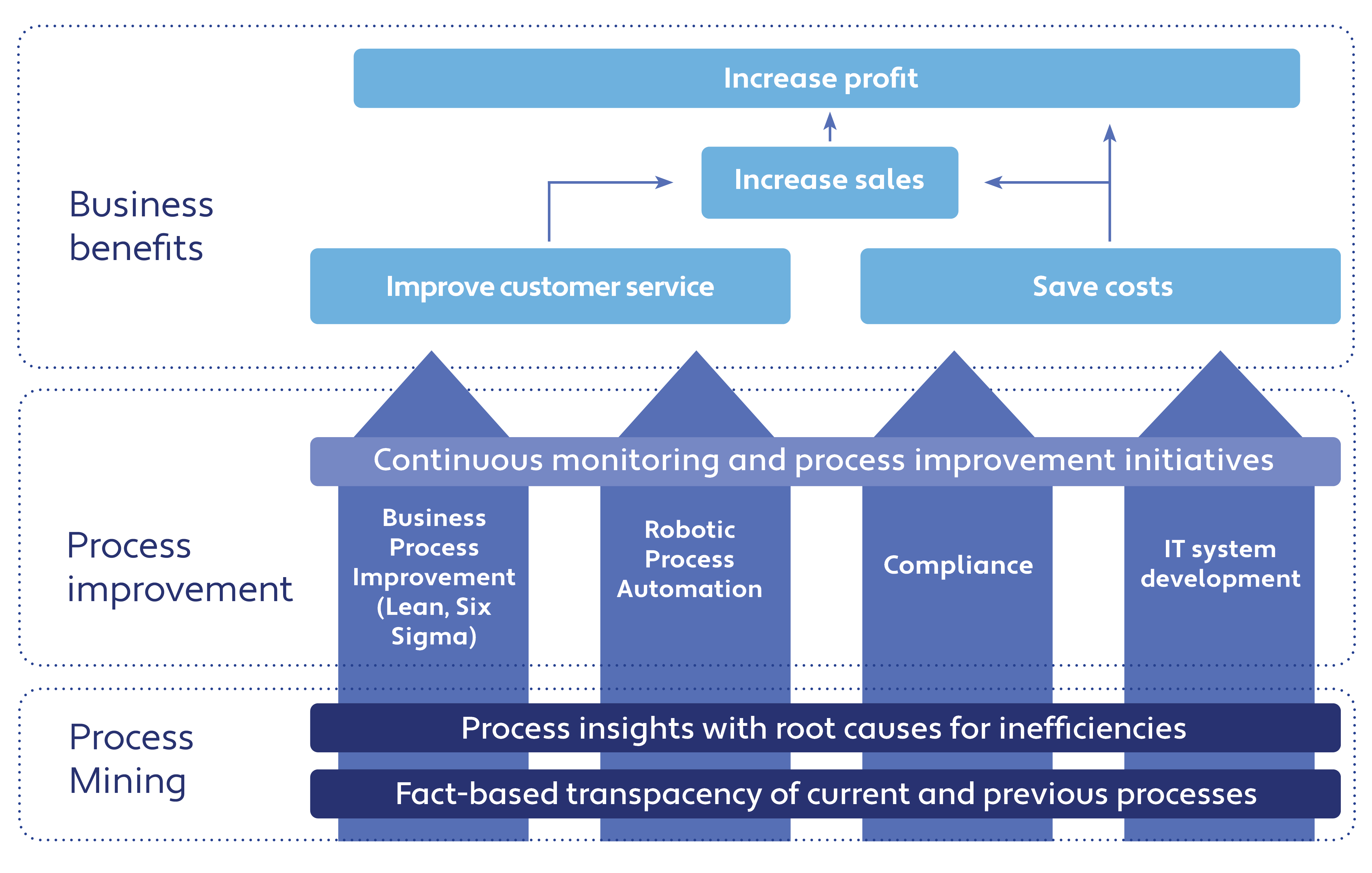 Value creation with process mining