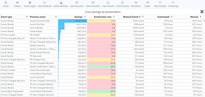 conditional_cost_savings_by_automation