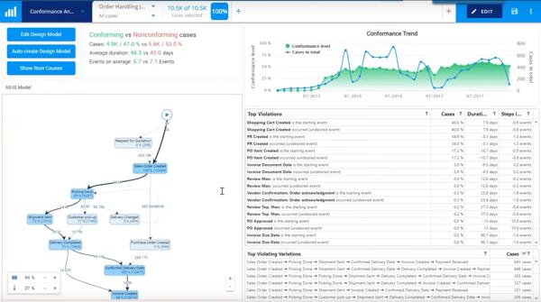 QPR ProcessAnalyzer conformance analysis