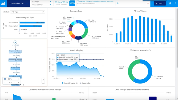 QPR ProcessAnalyzer IT and ERP continuous monitoring