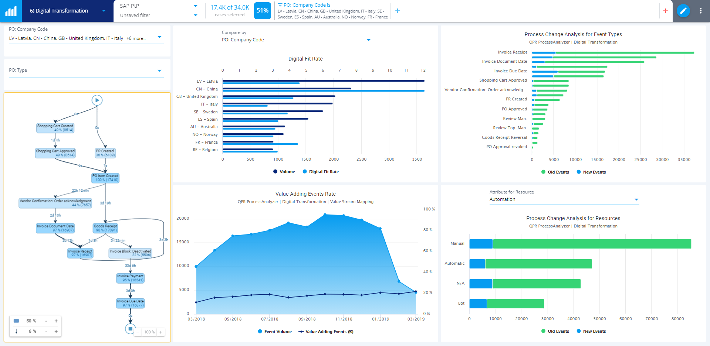 digital-transformation-process-mining-overview+screenshot+2020.4