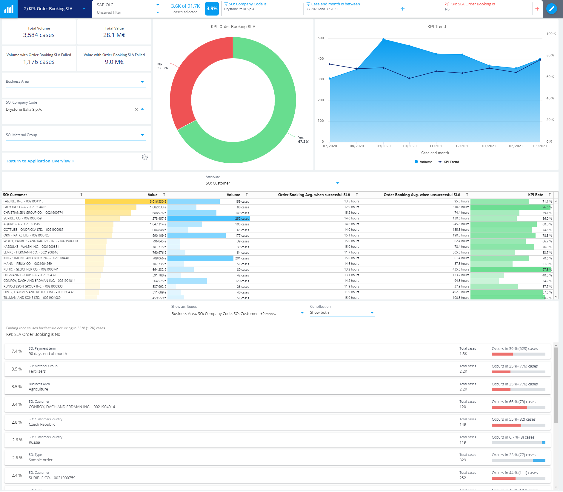 process minig-order-to-cash-event-automation+ dashboard-large+screenshot+2020.3