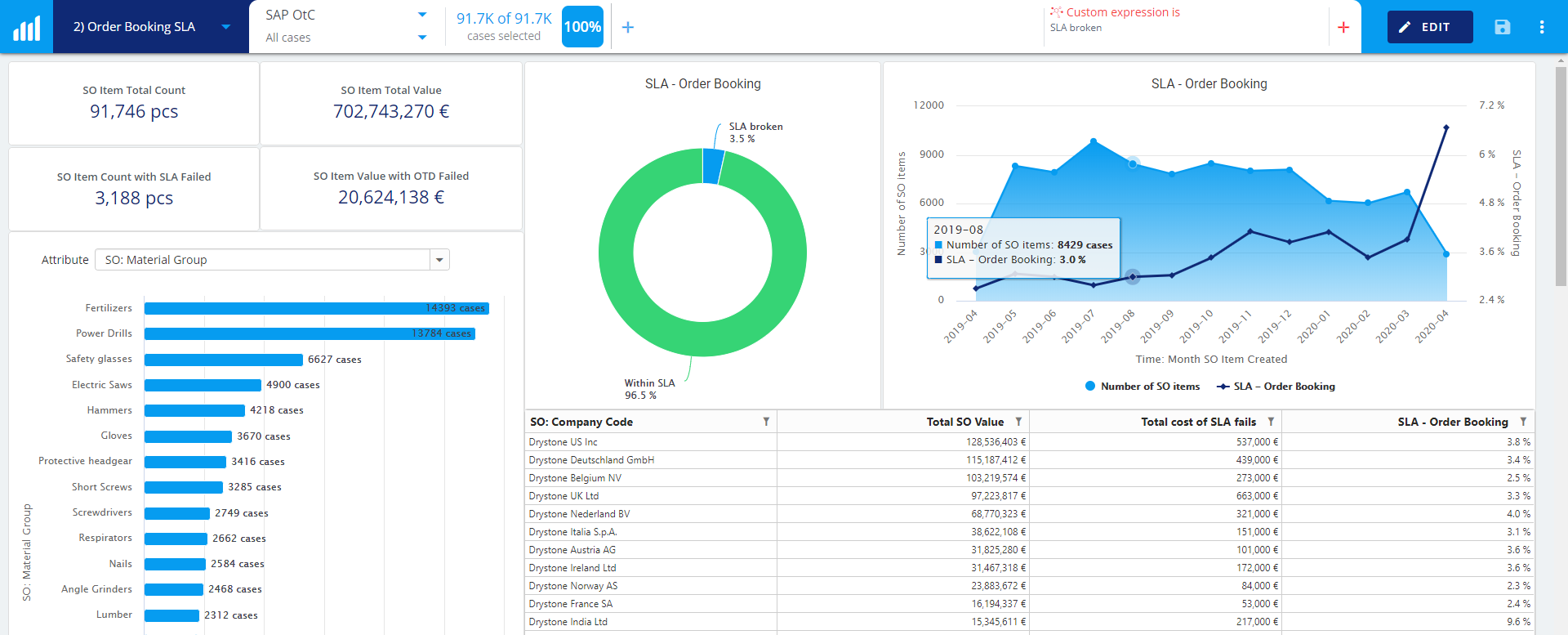 new-process-kpi-reporting-charts+release+blog+SLA+dashboard+smaller