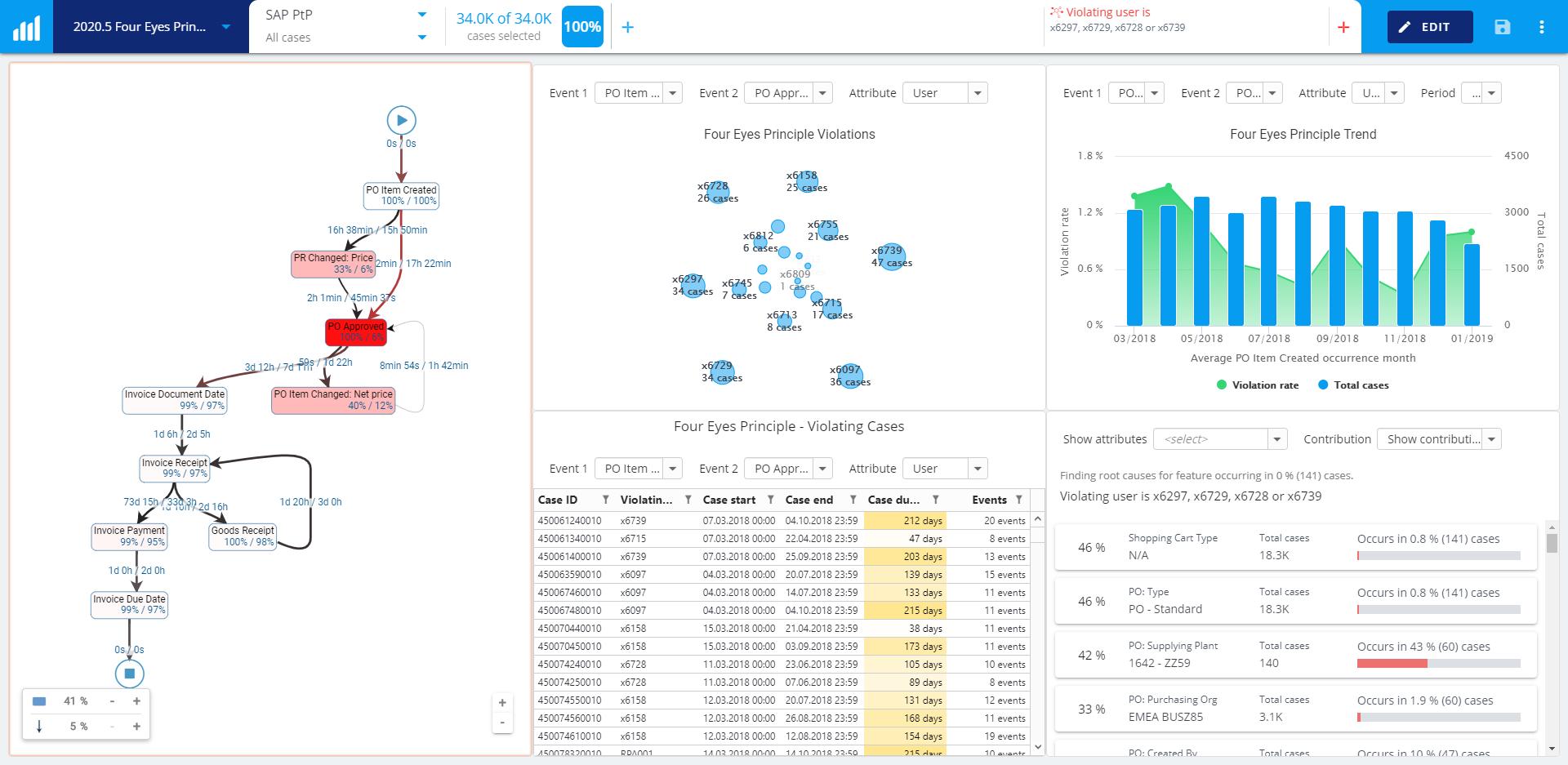 new-process-kpi-reporting-charts-four-eye-principle+dashboard+screenshot+release+blog