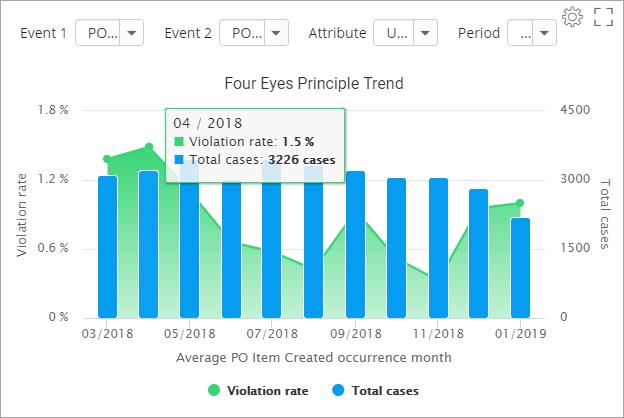 new-process-kpi-reporting-charts-four-eyes-principle-trend+screenshot+blog