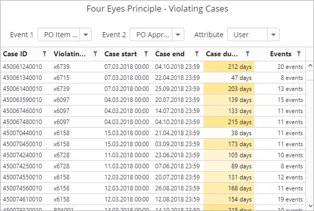 new-process-kpi-reporting-charts-four-eyes-principle-violating-cases+screenshot+blog