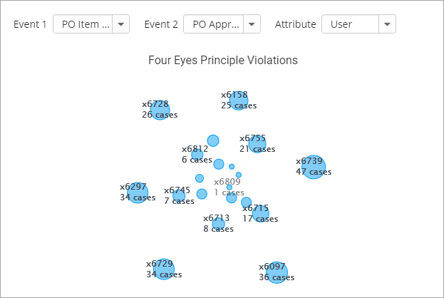 new-process-kpi-reporting-charts-four-eyes-principle-violations+screenshot+release+blog