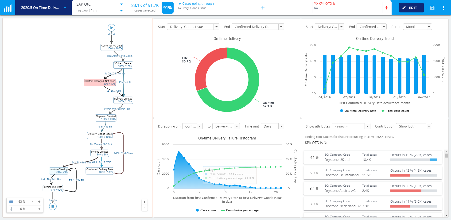 new-process-kpi-reporting-charts-on-time-delivery+new+dashboard+screenshot+release+blog